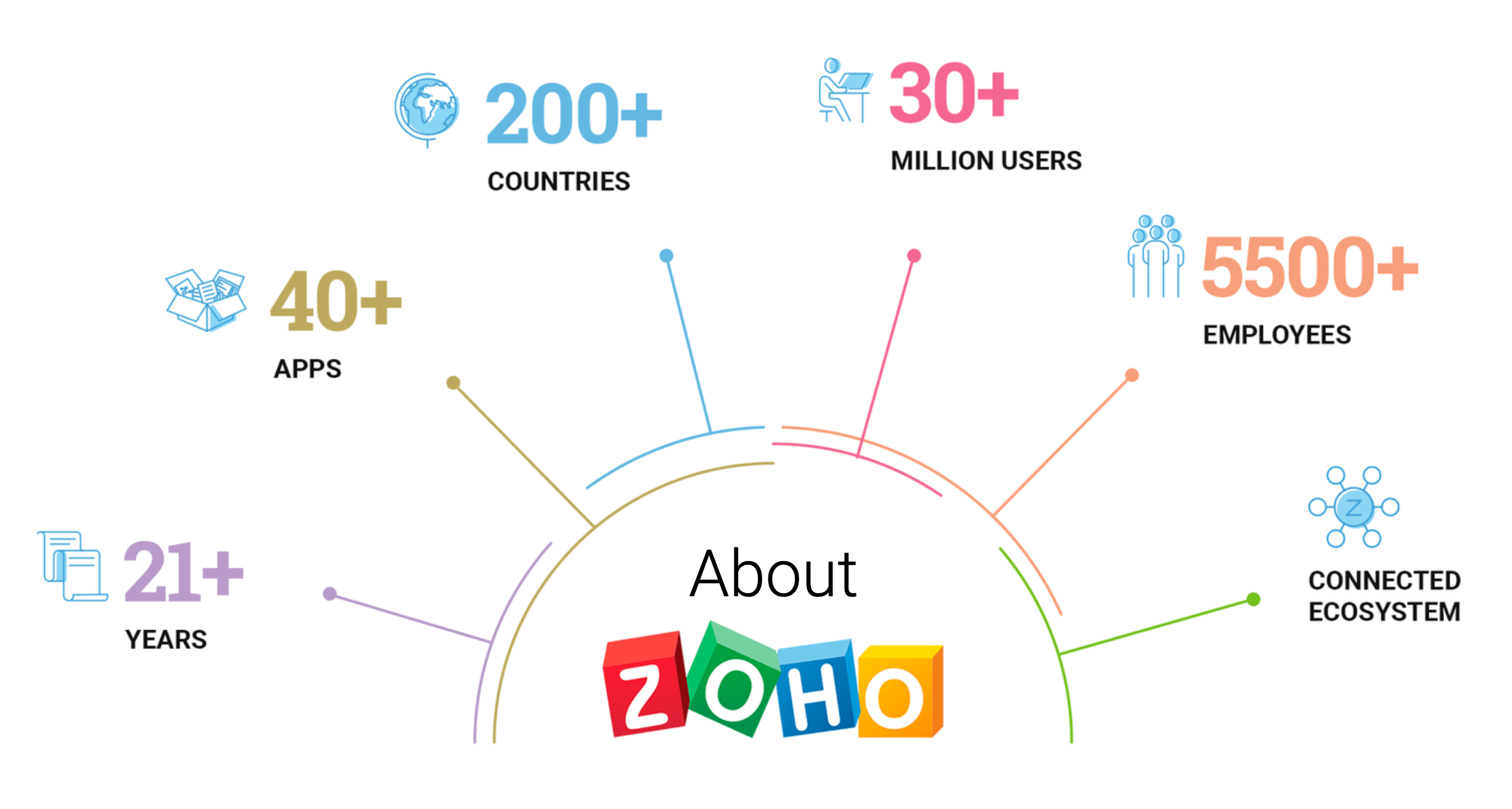 Zoho Integration Partner & Solutions Provider 1