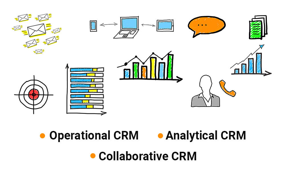 What are the Three Main Types of CRM?